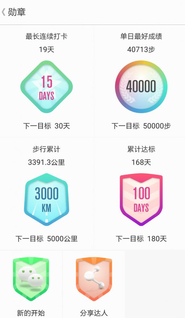 为了减肥我走了3391公里,最多的一天走了40713步