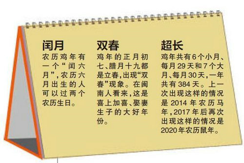 """鸡年超长待""""鸡"""" 两个立春两个六月长达384天"""